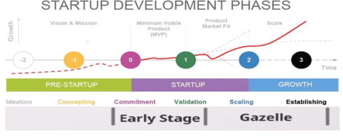 startupstages
